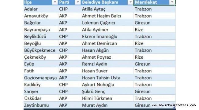 İSTANBUL'DA 39 İLÇE BELEDİYE BAŞKANINDAN