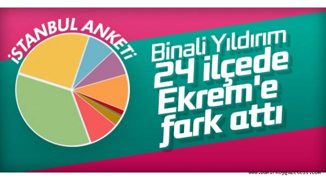 İSTANBUL İÇİN İLGİNÇ ANKET !