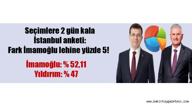Seçimlere 2 gün kala İstanbul anketi: Fark İmamoğlu lehine yüzde 5!