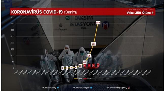 Son dakika… Bakan Koca'dan Corona virüsü açıklaması: 4 ölü, 359 vaka!